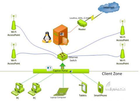 captive-portal-wifi-hotspot-router